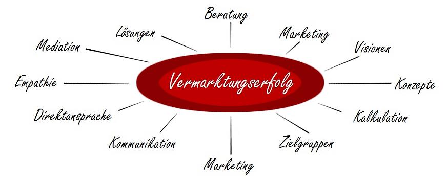 Unternehmenserfolg | Schmidt | Zielgruppen | Direktansprache | Beratung | Visionen | Konzepte | Nürnberg