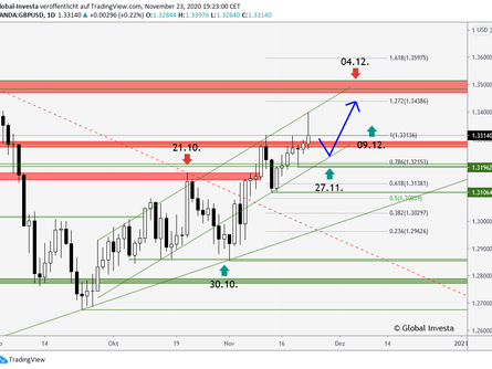 GBP/USD – Market Update