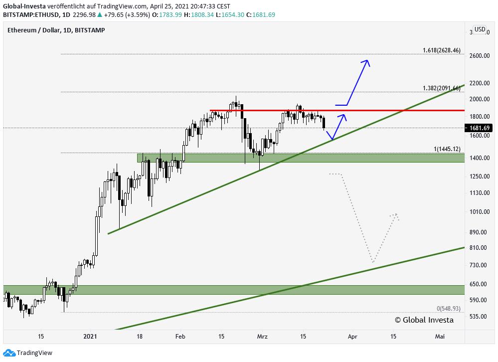 Ethereum ETHUSD Analyse Trading Signale Trendanalyse im D1 Chart