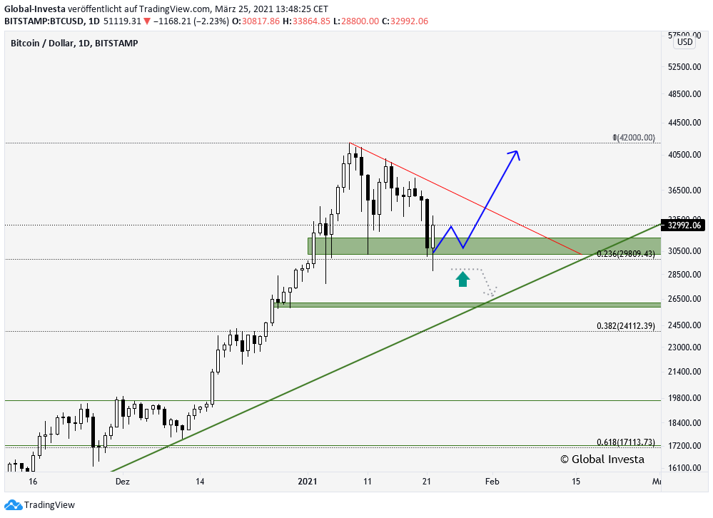 Bitcoin BTCUSD technische Analyse D1 Chart