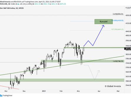 S&P 500: Allzeithoch im Visier