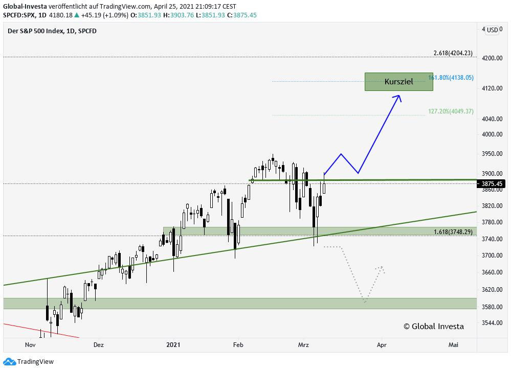 S&P 500 Index technische Analyse Trading Signale Trendanalyse im D1 Chart