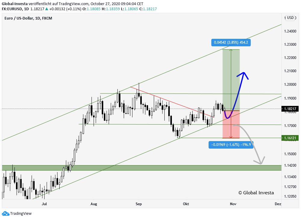 EURUSD Forex Trading technische Analyse D1 Chart