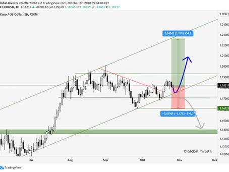 EUR/USD vor weiterer Performance