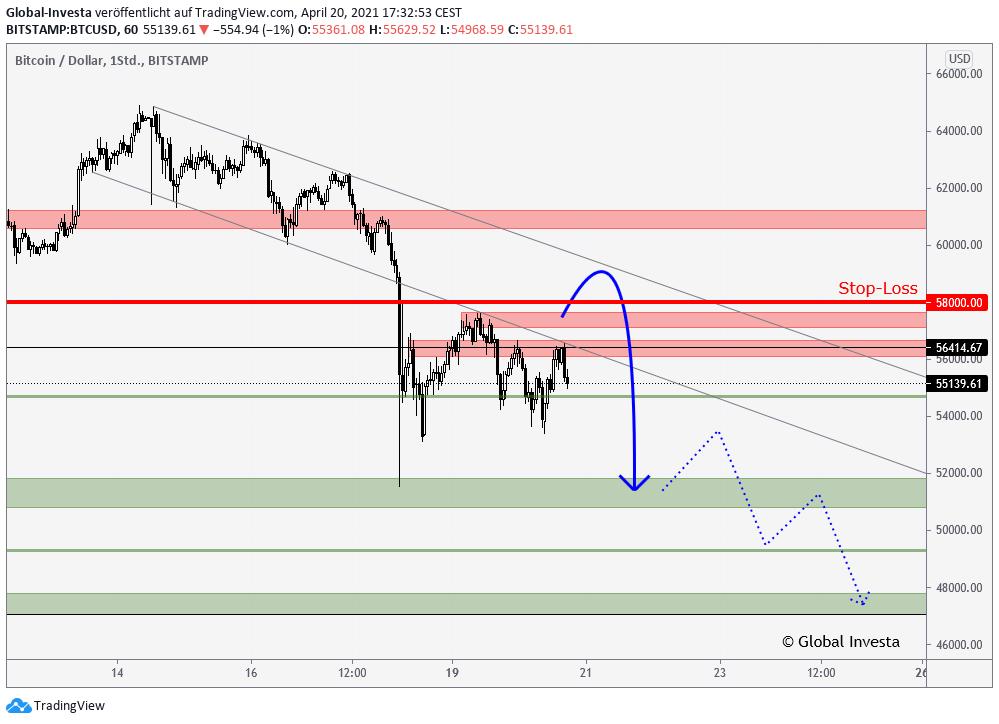 Bitcoin Analyse Swing Trading Signale Trendanalyse im H1 Chart