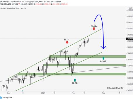 S&P 500 – Die Ruhe vor dem Sturm