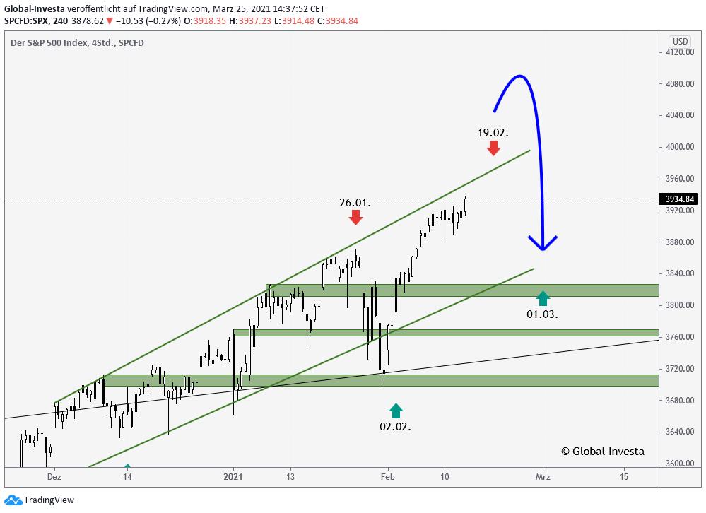 S&P500 Index Wendetermine und Börsenzyklen Analyse im H4 Chart
