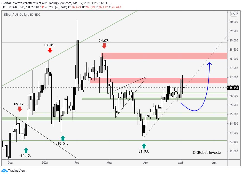 Silber Chartanalyse Swing Trading Global Investa