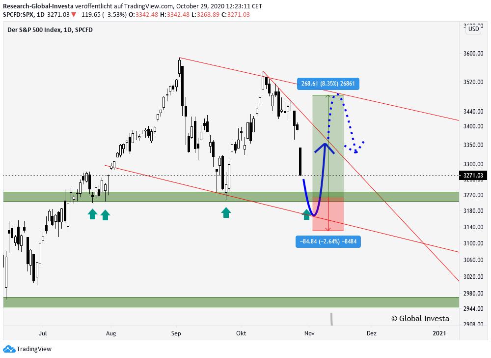 S&P 500 Index technische Analyse D1 Chart