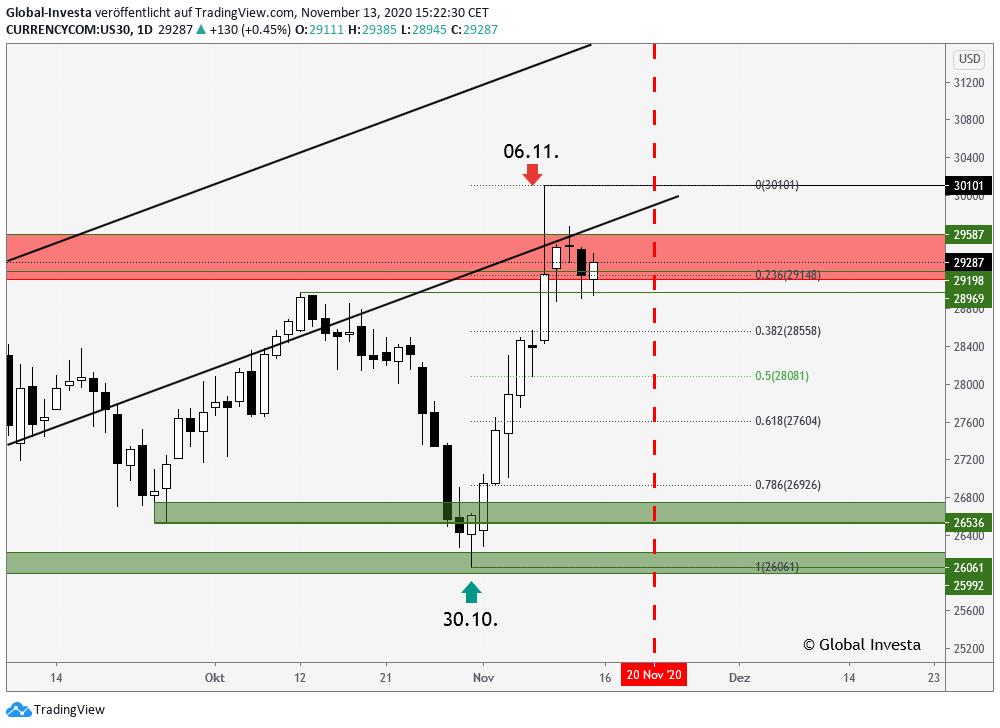 Dow Jones US30 Chartanalyse Wendepunkte D1 Chart