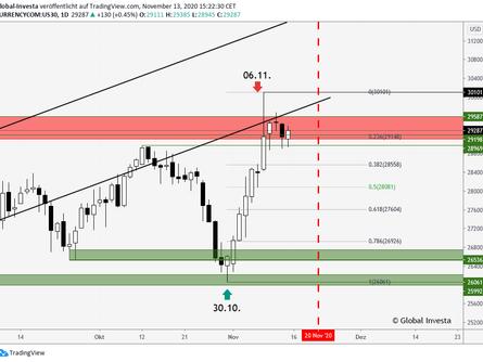 Dow Jones   LONG-Setup