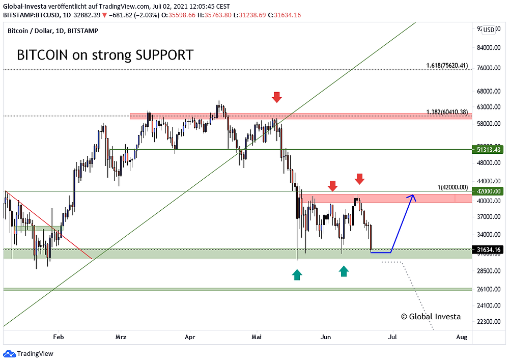 Bitcoin Analyse Trading Signale Trendanalyse im D1 Chart