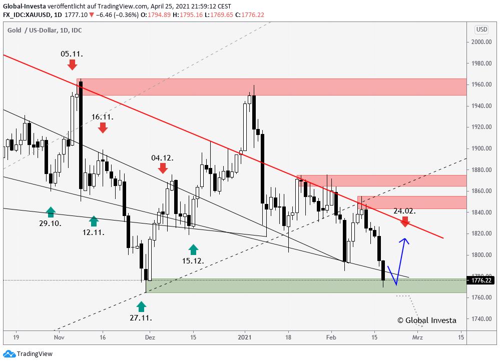 Goldpreis Trendanalyse Trading Signale Analyse im D1 Chart