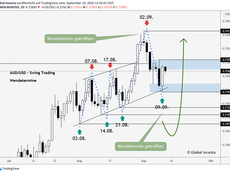 AUD/USD exakte Wendetermine + Analyse