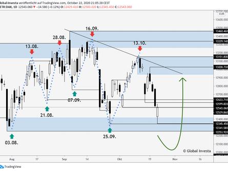 DAX – Market Update