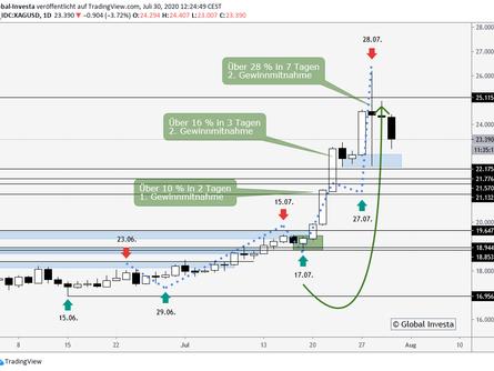 Swing Trading – was sind unsere Analysemethoden?