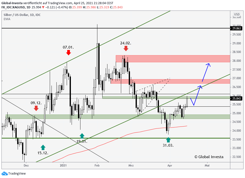 Silberpreis Analyse Trading Signale Trendanalyse im D1 Chart