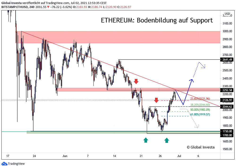 Ethereum Analyse Swing Trading Signale Trendanalyse im H4 Chart