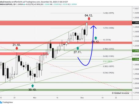GBP/USD – Kurziel erreicht!