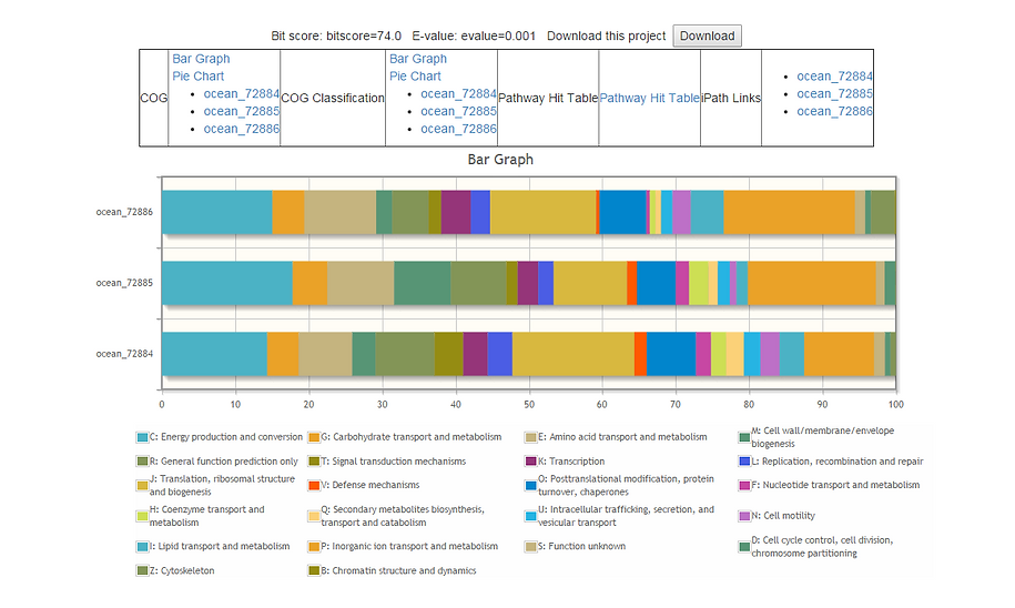 Bar graph in Metatranscriptome@Kin