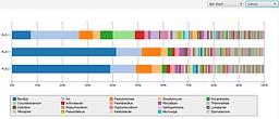 Bar chart metagenome analysis