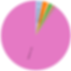 Reject Hits Pie Chart Metagenome@Kin