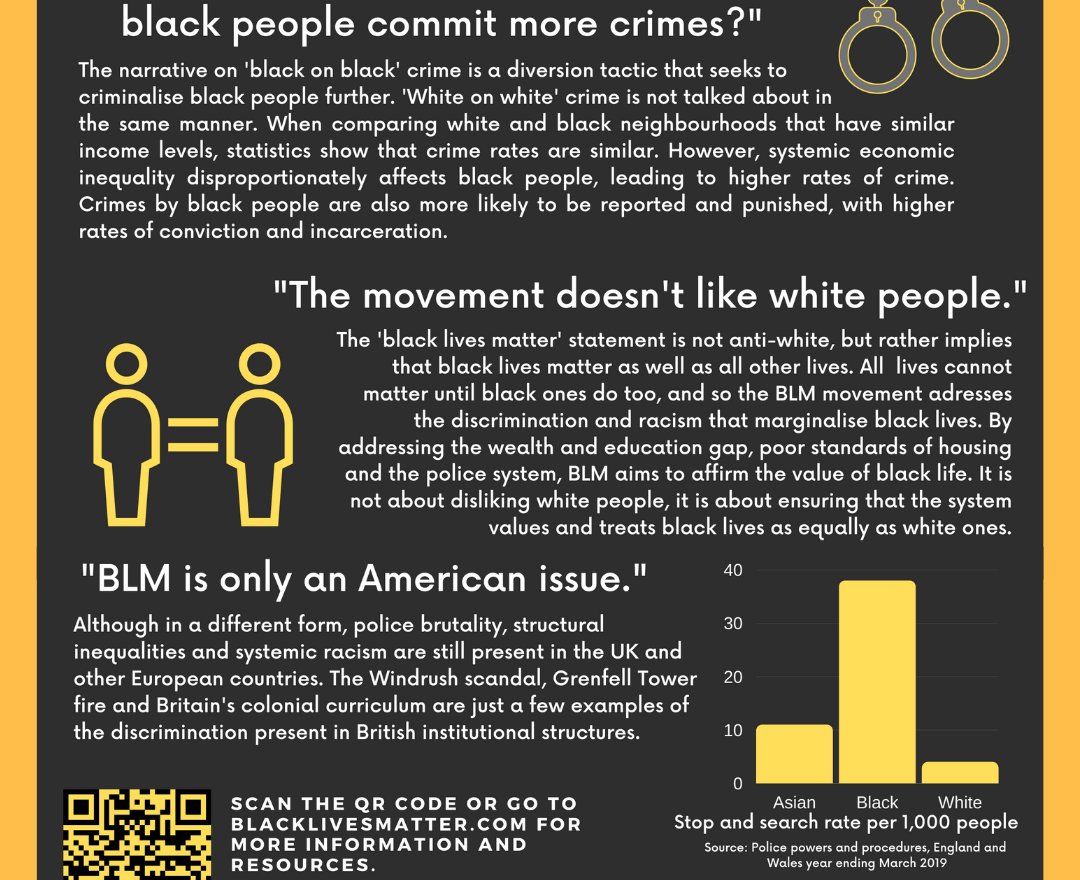 BLM Infographics