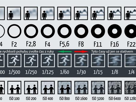Zjednodušené taháky - návod pro fotografy začátečníky a pro focení mobilem