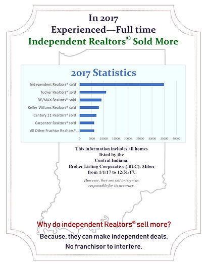 Independent Realtors Sell More