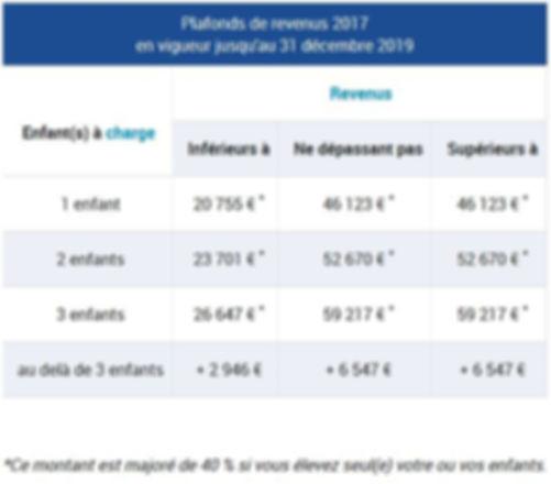 Plafonds de ressources_CAF 2019.JPG