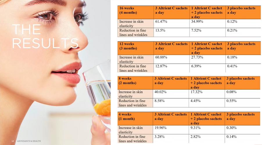 vitamine-c-liposomale-resultat-etudes.PN