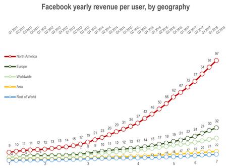 Facebook's Great Reset