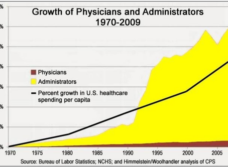 The Rise...AND RISE...of Healthcare Costs