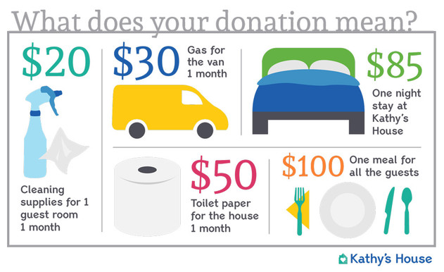 What Does Your Donation Mean?