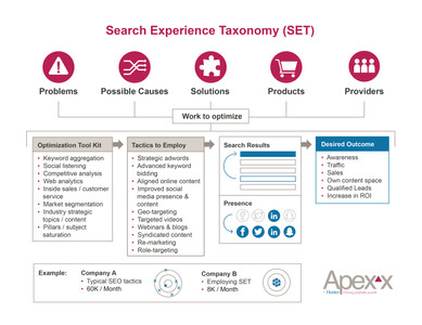 Search Experience Taxonomy