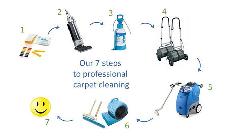 cleaning innovations ltd carpt cleaning process
