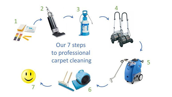 Cleaning-Agents-Ltd-Carpet-Cleaning process