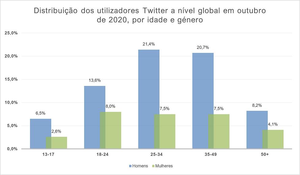 Distribuição de utilizadores Twitter a nível global