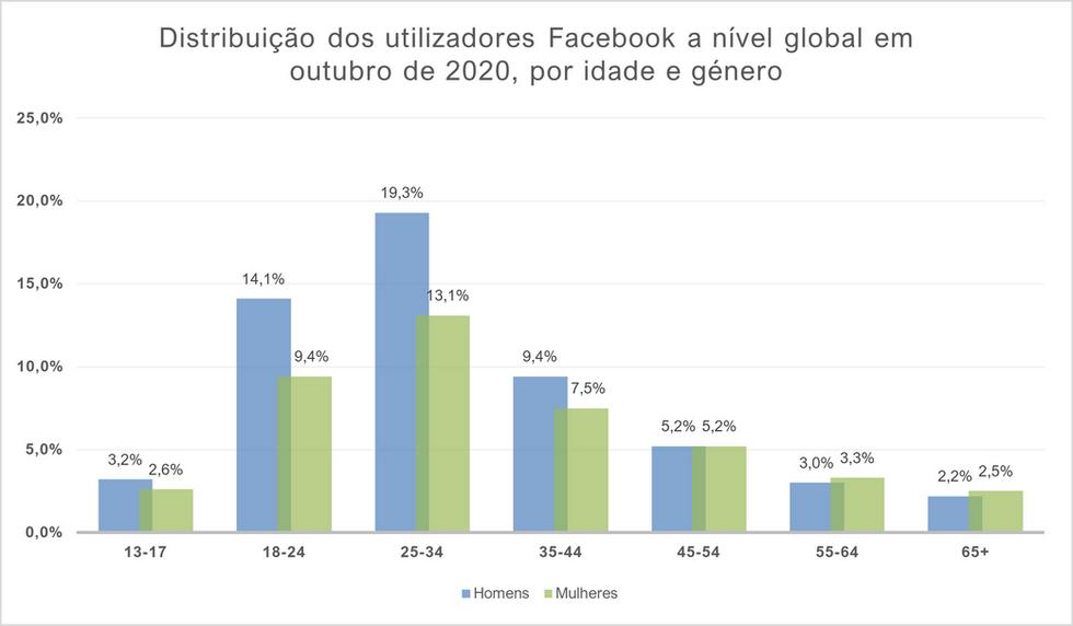 Distribuição dos utilizadores do Faceboo