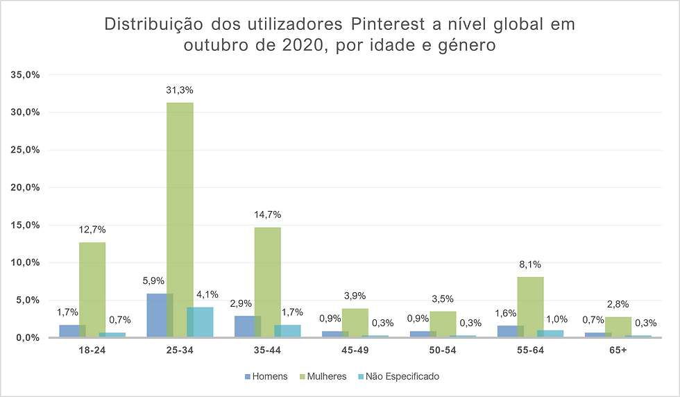 Distribuição dos utilizadores Pinterest a nível global