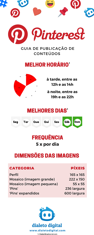 Infográfico Guia Publicação Conteúdos Pinterest