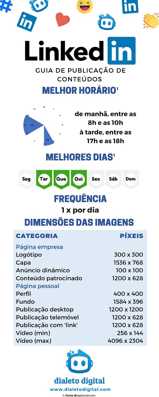 Infográfico Guia Publicação Conteúdos LinkedIn