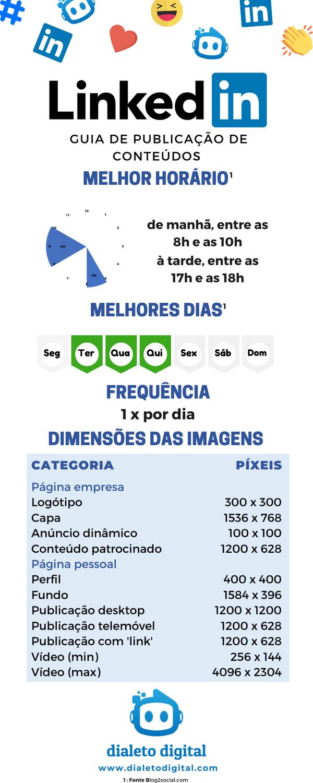 Infográfico Guia Publicação Conteúdos Li