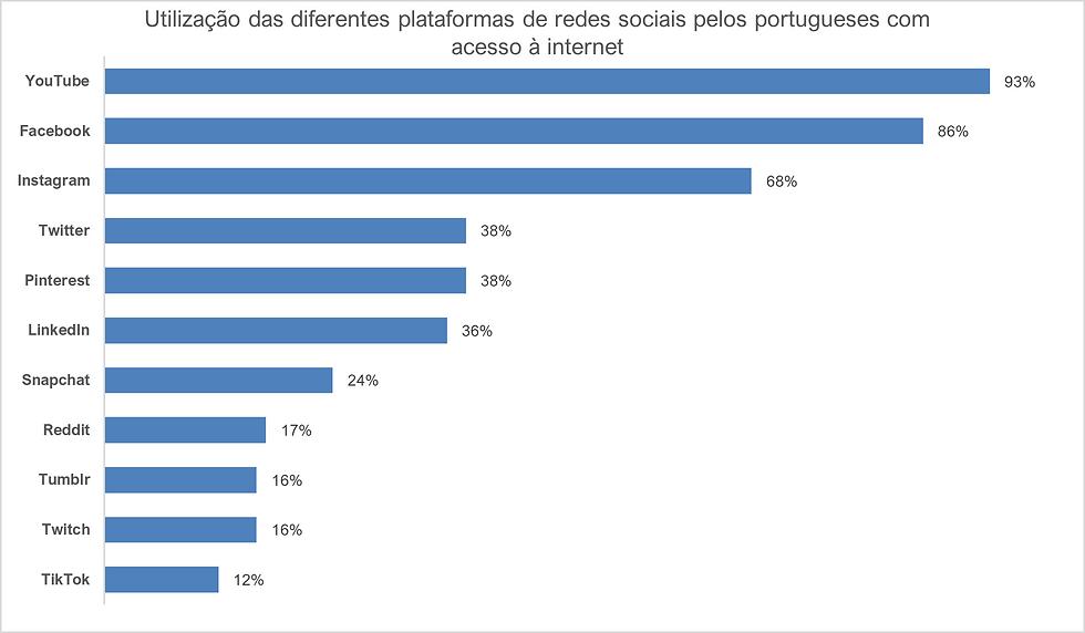 Utilização das diferentes plataformas de redes sociais pelos portugueses