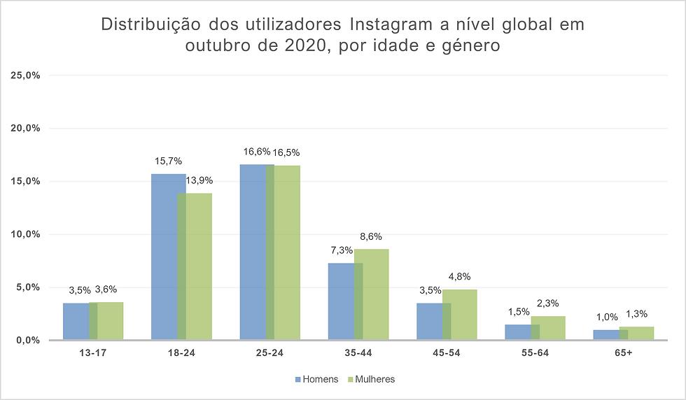 Distribuição dos utilizadores Instagram a nível global