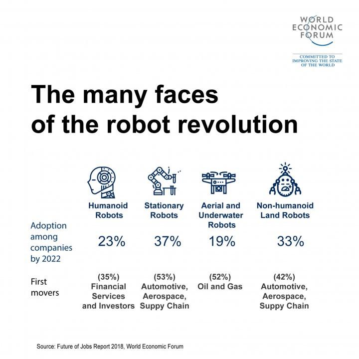 Embora as intenções de utilização estimada para robôs humanoides pareçam ser um pouco mais limitadas para o período considerado na conceção deste relatório (2018-2022), uma gama alargada de tecnologias de automação recentes ou em vias de serem comercializadas.