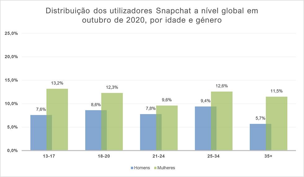 Distribuição dos utilizadores Snapchat a nível global
