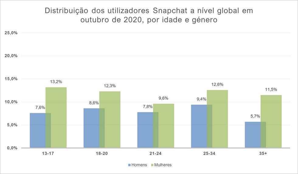 Distribuição dos utilizadores Snapchat a