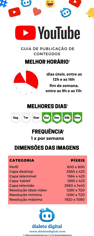 Infográfico Guia Publicação Conteúdos YouTube