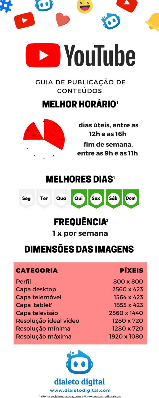 Infográfico Guia Publicação Conteúdos Yo
